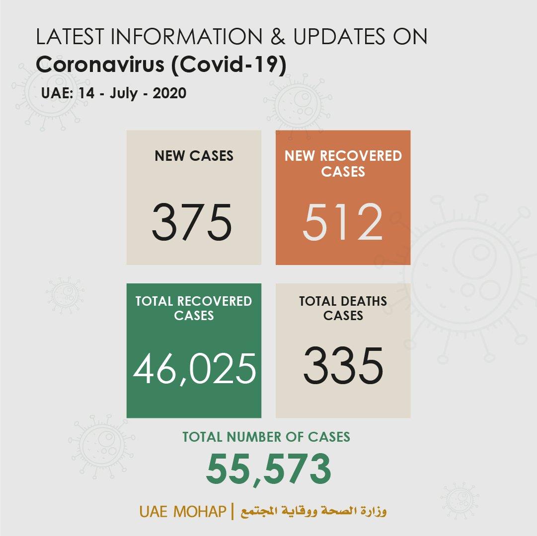 UAE COVID-19 UPDATES: 375 New coronaviruscases